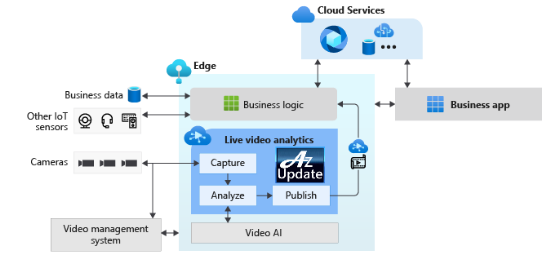 Azure_IoT_central_video_analytics_app_template.png