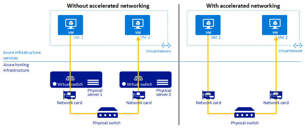Accelerated networking to improve performance of Azure security (source: Microsoft)