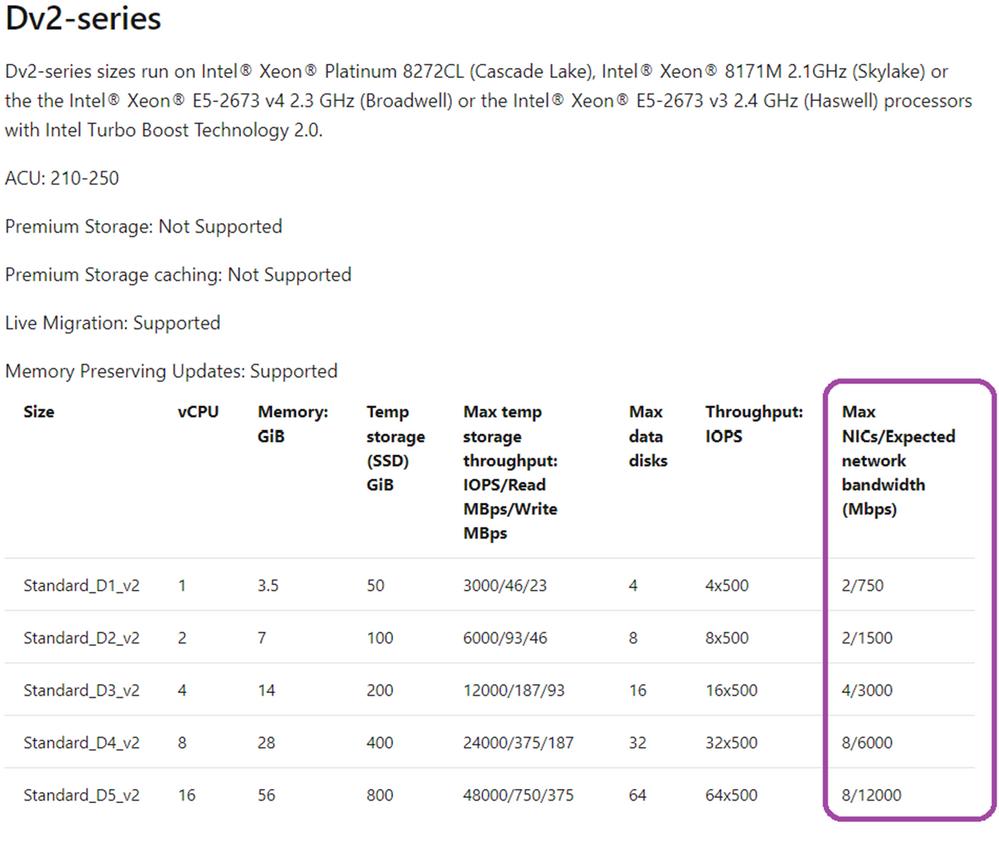 Azure Dv2-series VMs with # NICs (source: Microsoft, June 2020)
