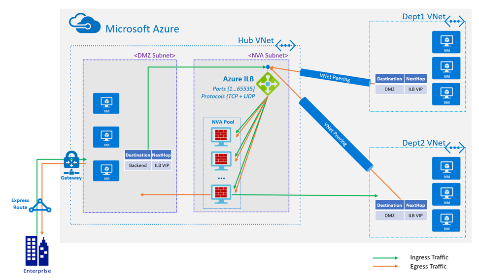 Flowchart example of High Availability port with Azure Load Balancer (source: Microsoft)