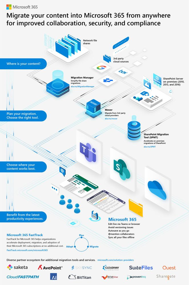 Migrate-your-content-into-Microsoft-365_infographic.jpg