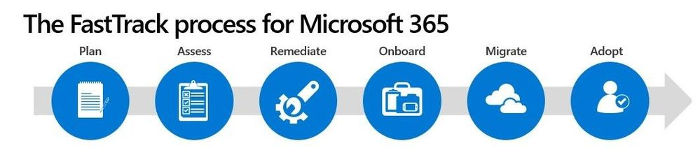 The FastTrack process for Microsoft 365.