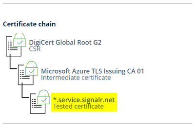 A certificate trust chain, from the Root Authority down to authenticated service