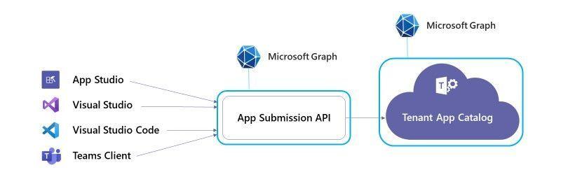 Invio app API.jpg