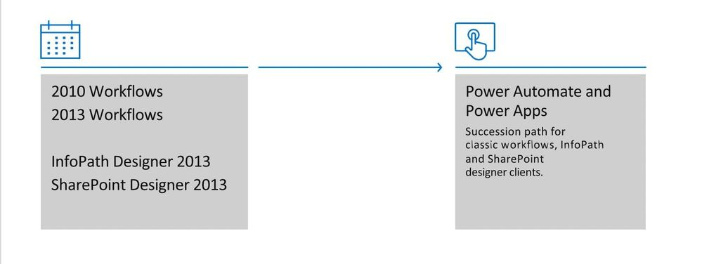 Planning to move from classic SharePoint Workflows to Power Automate flows.