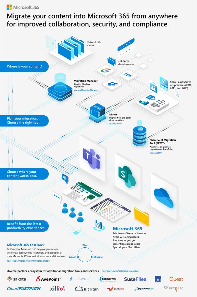 Microsoft 365 content migration tools and services [infographic].