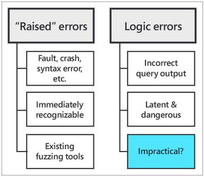 "Fig. 1: ""Raised"" errors vs. logic errors"