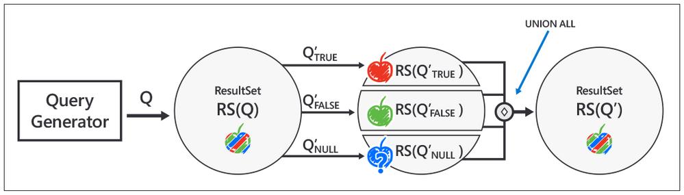 Fig 3. Implementation steps for Ternary Logic Partitioning, inspired by Manuel Rigger's SQLancer talk at the CMU Quarantine 2020 Database talks: https://youtu.be/_LLHssTadKA