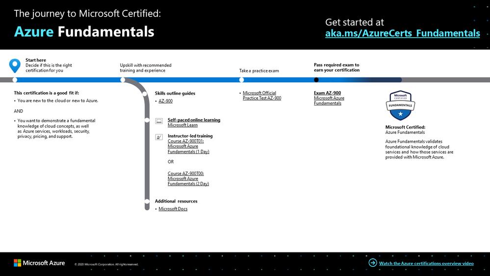 Azure Fundamentals certification journey