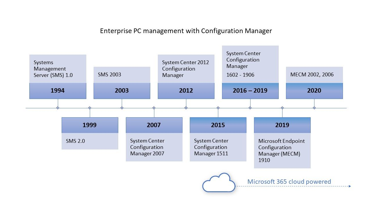 System Center 2012 Configuration Manager is Approaching End of Support