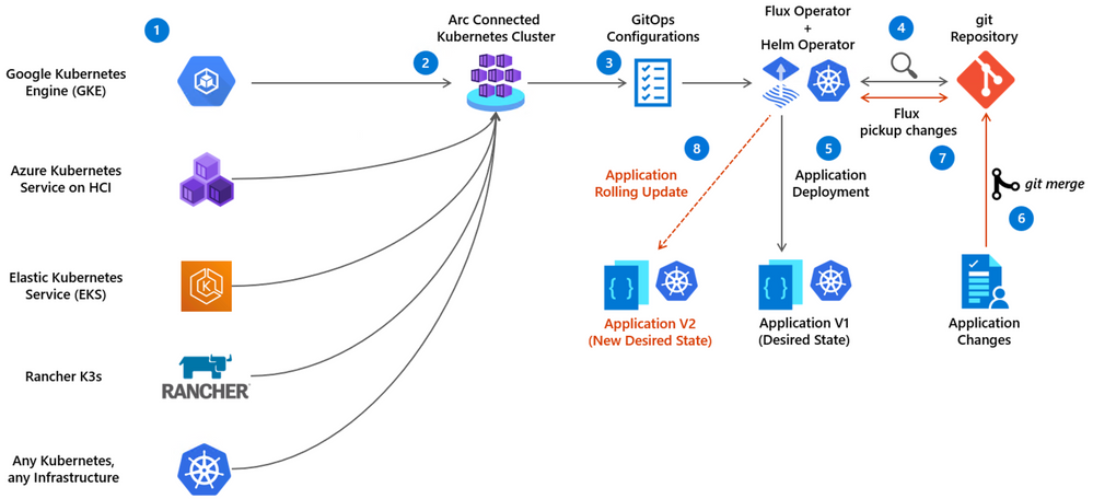 Application deployment GitOps flow with Azure Arc enabled Kubernetes