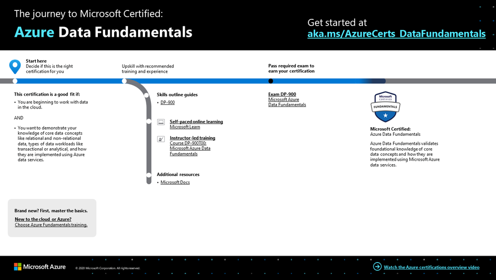 The journey to Microsoft Certified: Azure Data Fundamentals