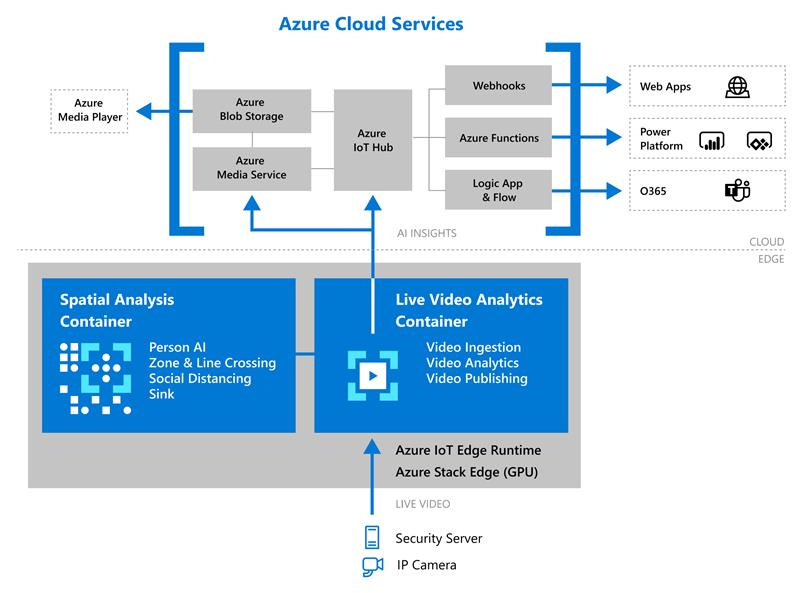Azure IoT deployment for Live Video Analytics and spatial analysis containers