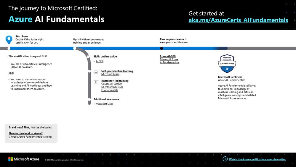 Azure AI Fundamentals certification journey