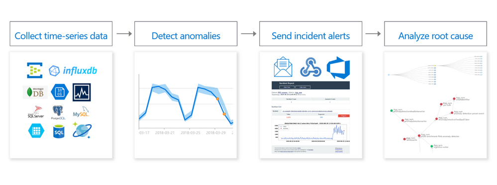 thumbnail image 2 of blog post titled              Introducing Metrics Advisor - A new Cognitive Service