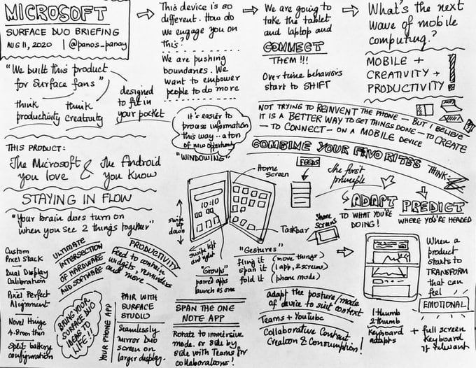Sketchnote: Microsoft Surface Duo Briefing