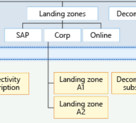 Figure 1: Proposed management group structure with the Contoso reference implementation.