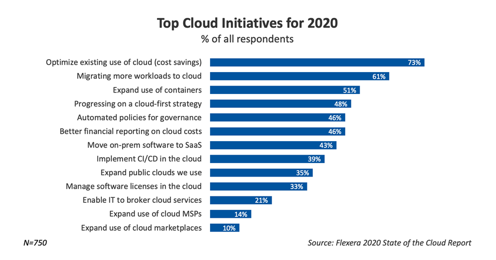 top-cloud-initiatives-for-2020.png