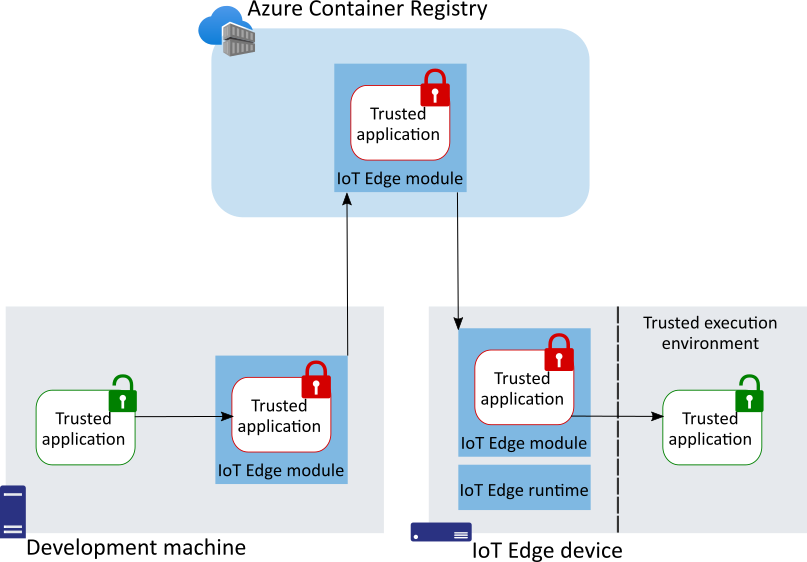 Figure 1: Deploying trusted applications (TA) with IoT Edge.