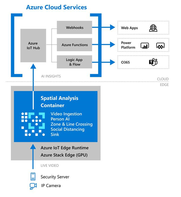 Spatial analysis container deployment with Azure IoT