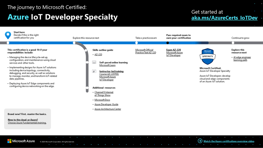 Azure IoT Developer Specialty certification journey