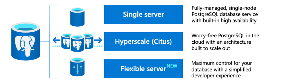 The three deployment options for the Azure Database for PostgreSQL managed service are Single server, Hyperscale (Citus)—and the newly introduced Flexible server, now in Preview.