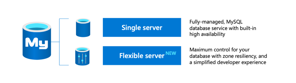 The two deployment options for the Azure Database for MySQL managed service are Single server—plus the newly introduced Flexible server, now in Preview.