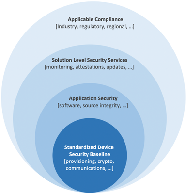 Figure 2: The IoT device as the practical minimum baseline to standardize on security.