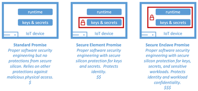 Figure 3: Device security promise for IoT devices.