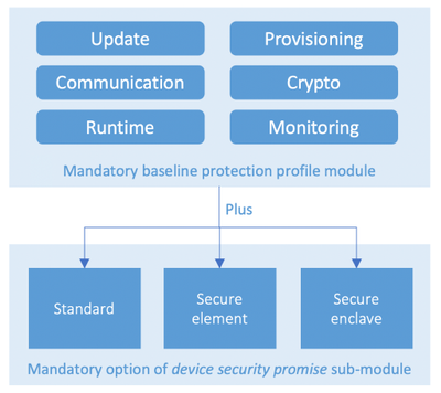 Figure 4: ECN PP modularly structured for device security promise customization