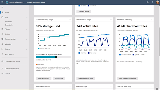 2 of 4 – as you scroll the new SharePoint admin home page, you see more cards: SharePoint storage usage, SharePoint site usage, and SharePoint file activity.