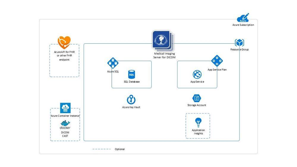 Azure Resource Group.jpg