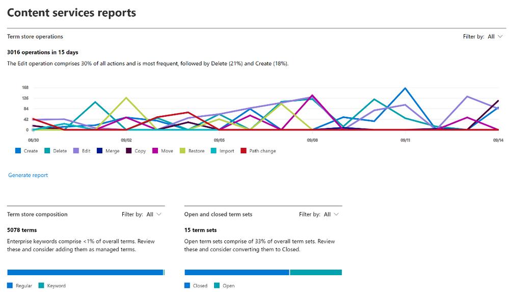 Taxonomy analytics in SharePoint Syntex