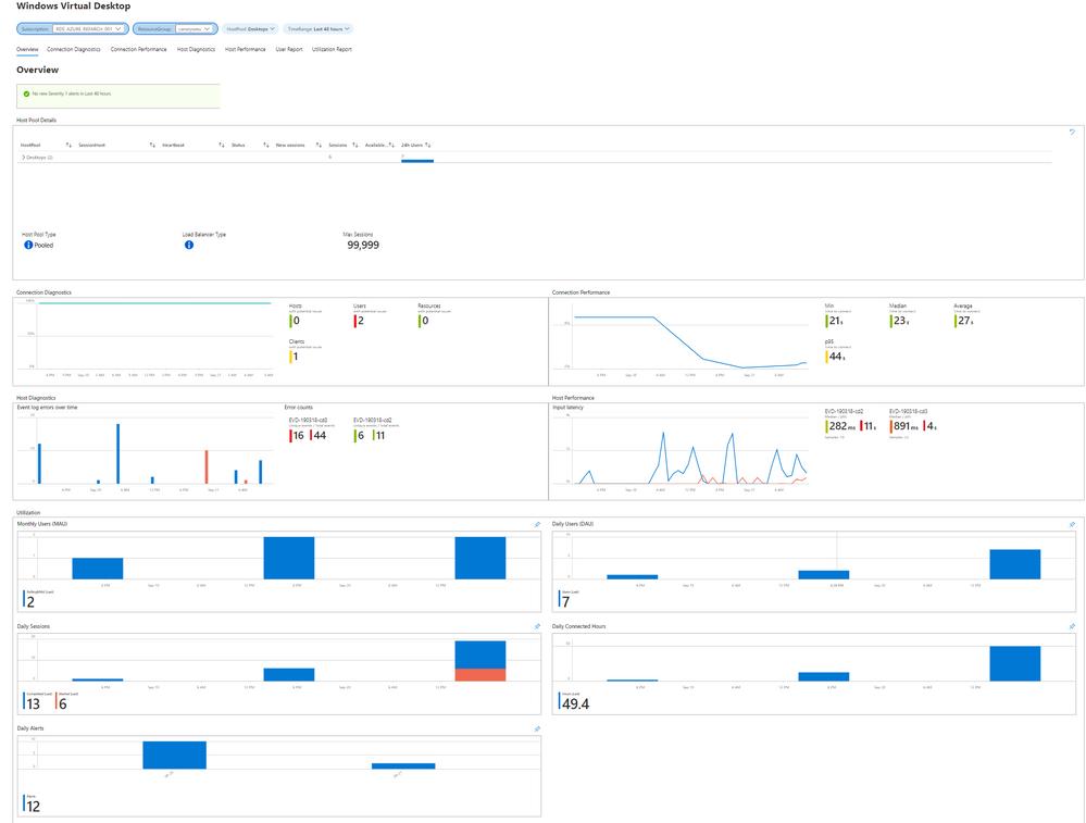 Figure 3: Metrics for Windows Virtual Desktop in Azure Monitor workbook