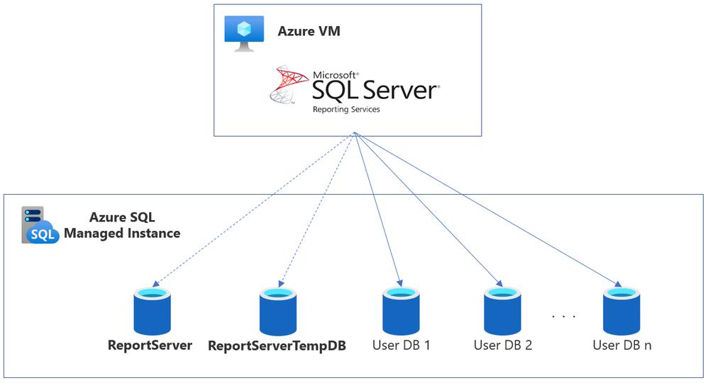 SSRS DB on SQL MI.png