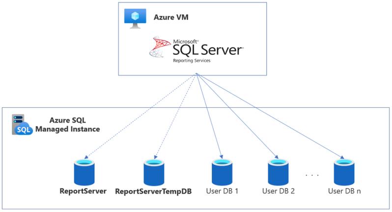 SSRS DB on SQL MI - smaller.png
