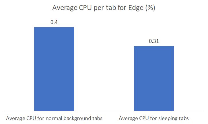 Average CPU usage of Microsoft Edge based on performance data aggregated across ~13000 devices