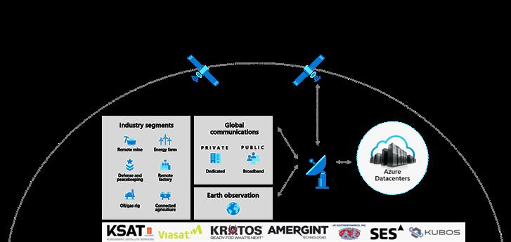 Azure Orbital.png