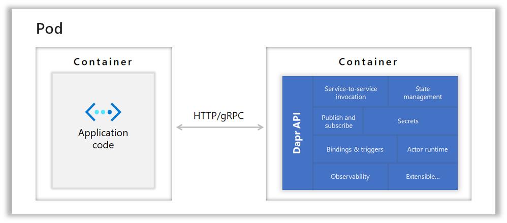 Image 2 - Kubernetes hosted