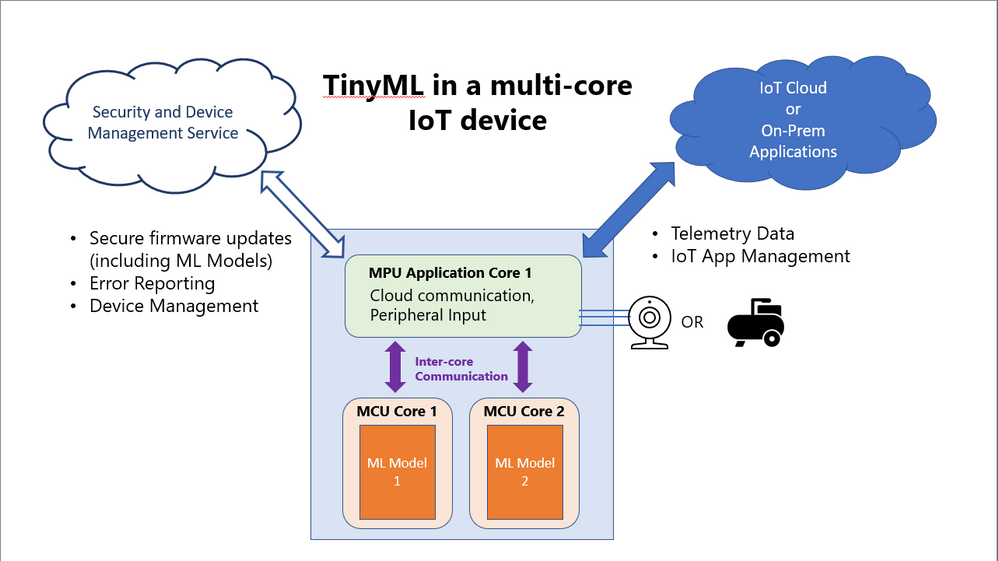 TinyML in a multi-core IoT device.png