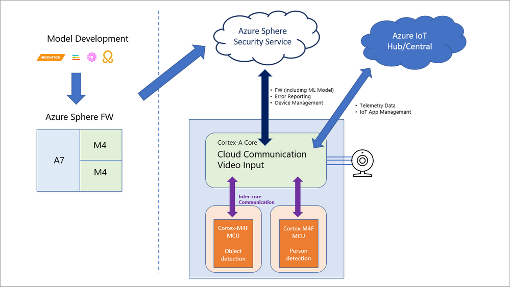 Dual-core TinyML using Azure Sphere and Neuropilot Micro.png
