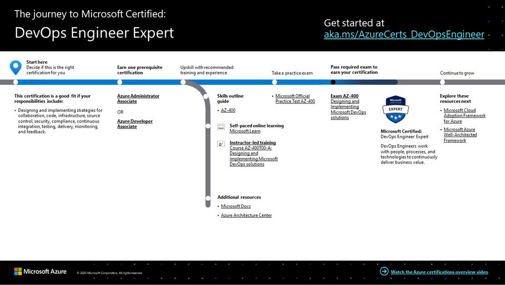 DevOps Engineer Expert certification journey