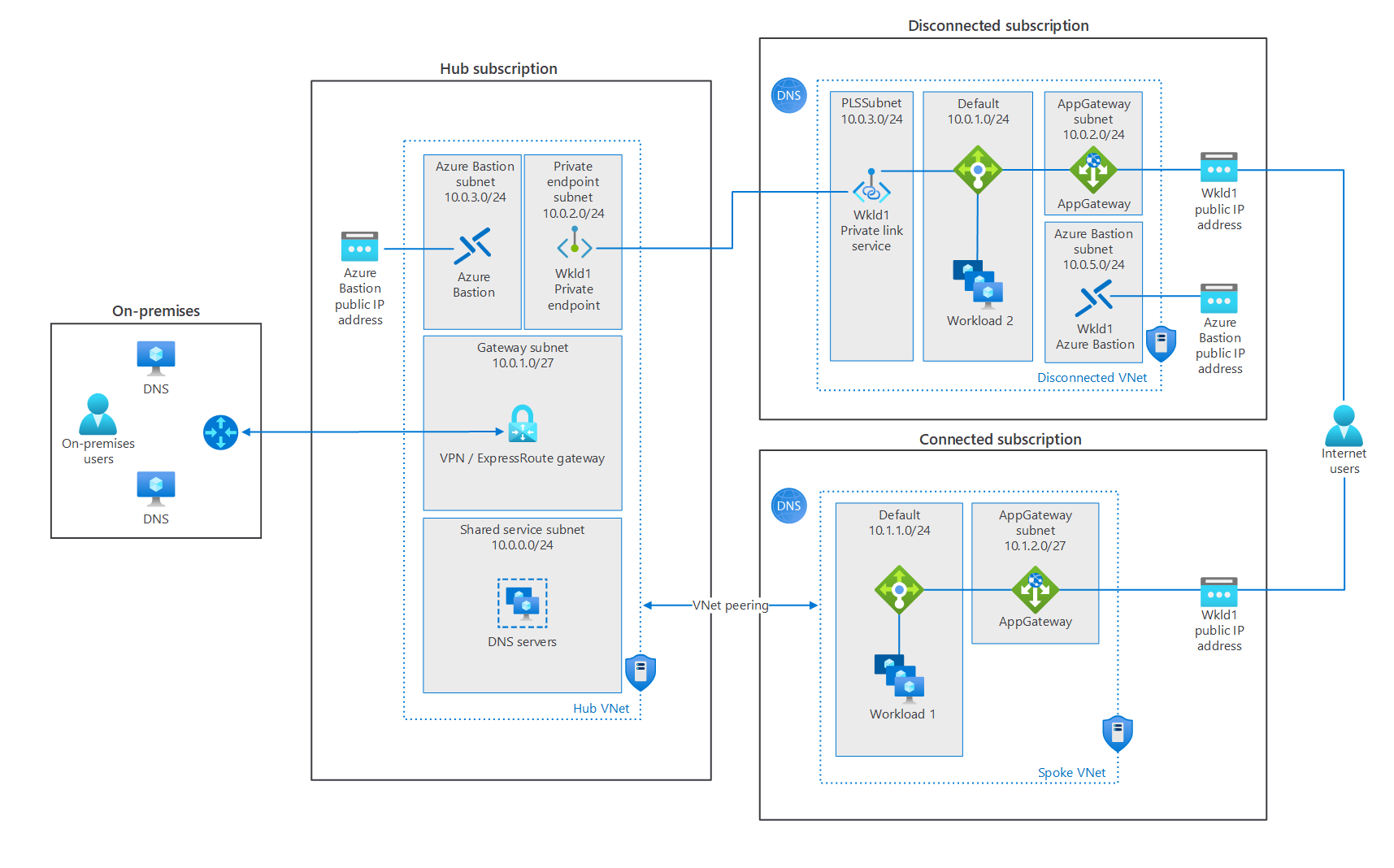 Design a hybrid Domain Name System solution with Azure