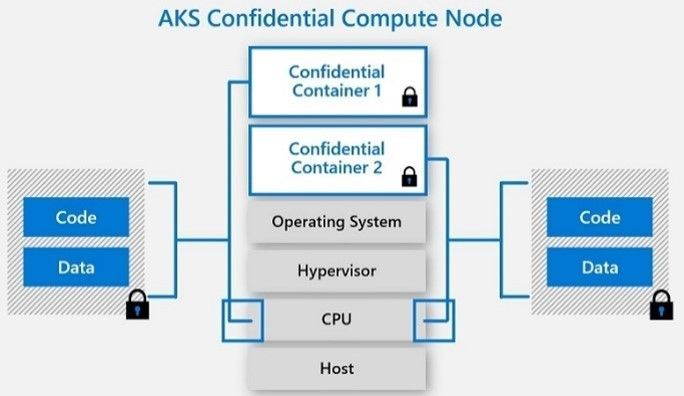 AKS confidential computing node.jpg