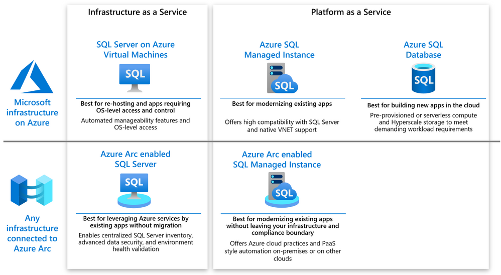 Making sense of Azure and Azure Arc options for SQL Server.png