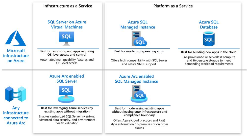 Making sense of Azure and Azure Arc options for SQL Server.png