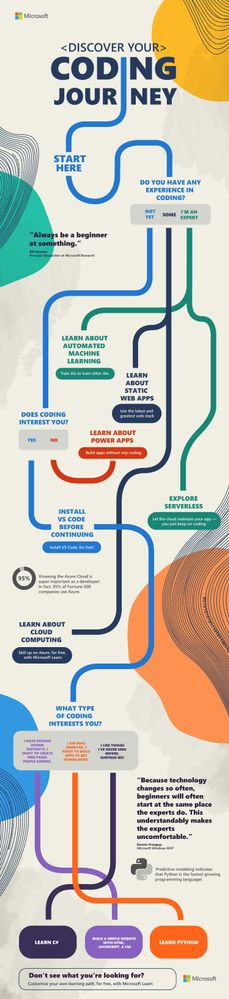 Discover your coding journey infographic