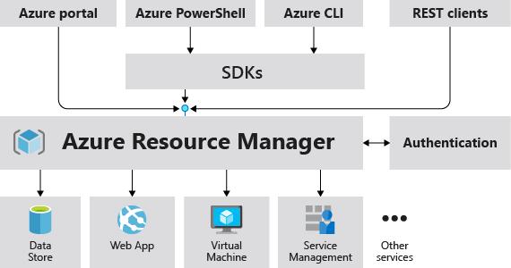 https://docs.microsoft.com/en-us/azure/azure-resource-manager/management/overview