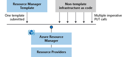 https://docs.microsoft.com/en-us/azure/azure-resource-manager/templates/overview#why-choose-resource-manager-templates
