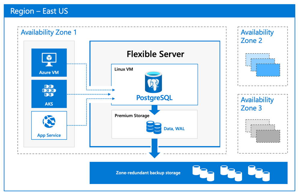 Flexible Server Architecture showing PostgreSQL engine hosted in a VM with zone redundant storage for data/log backups and client, database compute and storage in the same Availability Zone